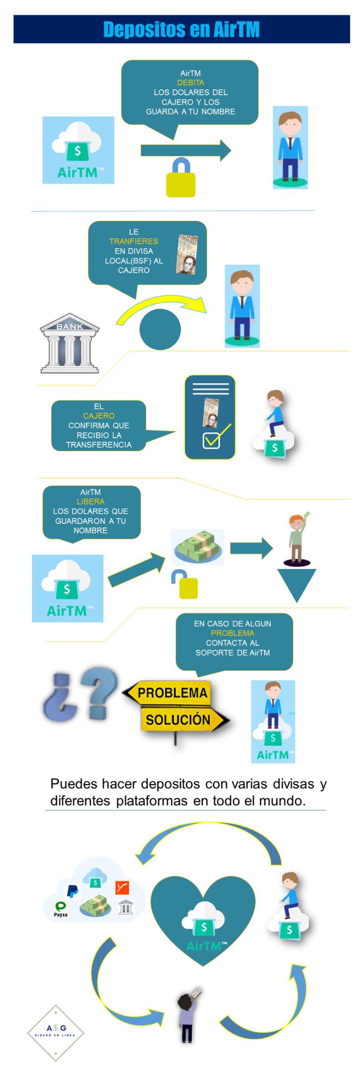 infografia de deposito en cuenta en dolares airtm